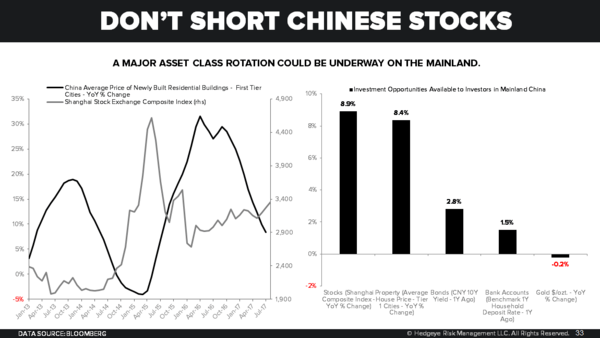 It's Happening... China's Economy is Slowing - Chart of the Day 8 31 17 2