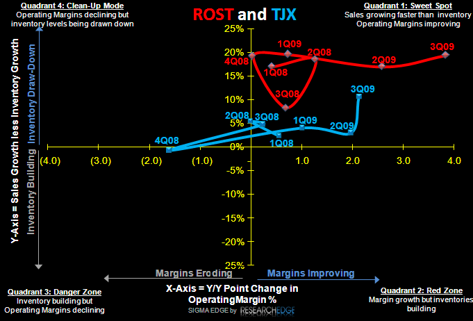On Cusp of The Anniversary - ROST and TJX