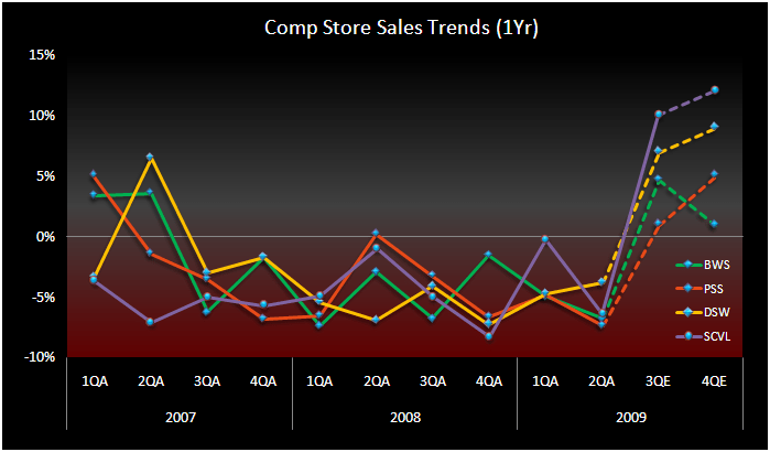 SCVL/PSS: Yet Another Family Footwear Retailer Smokes - comp trends chart SCVL
