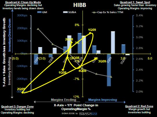 RETAIL FIRST LOOK: KEY SPORTING GOODS THEMES - HIBB S 11 09