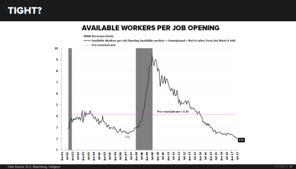 3 Charts: The Truth Inside the U.S. Jobs Market - jolts291317