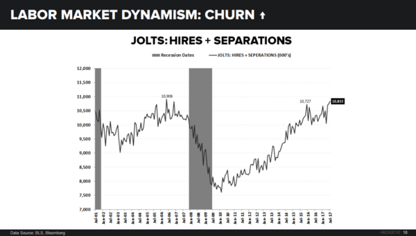 3 Charts: The Truth Inside the U.S. Jobs Market - jolts391317