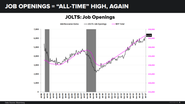 3 Charts: The Truth Inside the U.S. Jobs Market - jolts91317