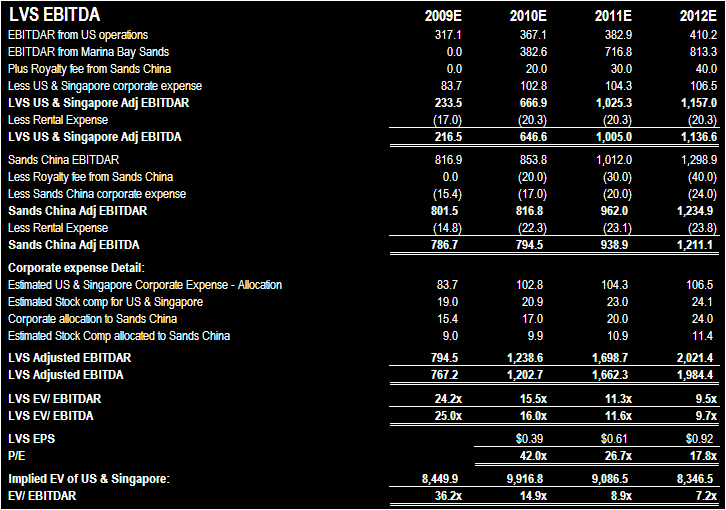LVS EX-SANDS CHINA, WHAT'S LEFT? - LVS Valuation