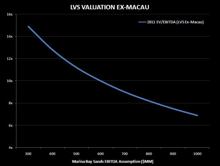 LVS EX-SANDS CHINA, WHAT'S LEFT? - LVS Valuation chart