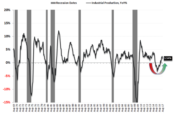 The Upshot of This Week's Not So Pretty Economic Data - ip ip