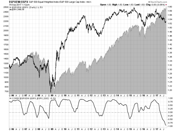 Stock Market Breadth Is Much Worse Than This Popular Measure Indicates - feldereqwe