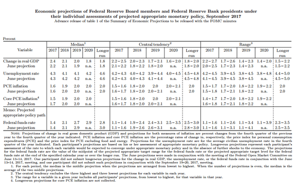 Fed Forecasts Are Wrong on Growth & Inflation 70% of the Time - FOMC projec