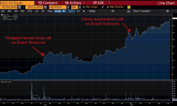 Exact Sciences: Citron Research Still Wrong - exas hedgeye citron