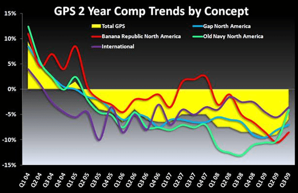 GPS: Reverting Back to a Simple One Factor Debate - GPS 2 yr