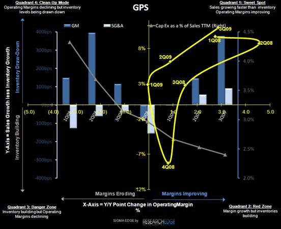 GPS: Reverting Back to a Simple One Factor Debate - GPS SIGMA