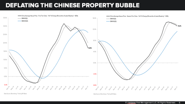 Why China's Property Bubble is Deflating - deflating china