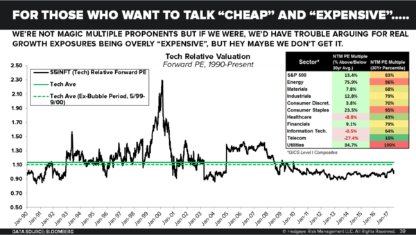 "2 Charts on ""Expensive"" Tech Stocks: Freak Out or Buy the Dip? - CoD Tech Valuation"