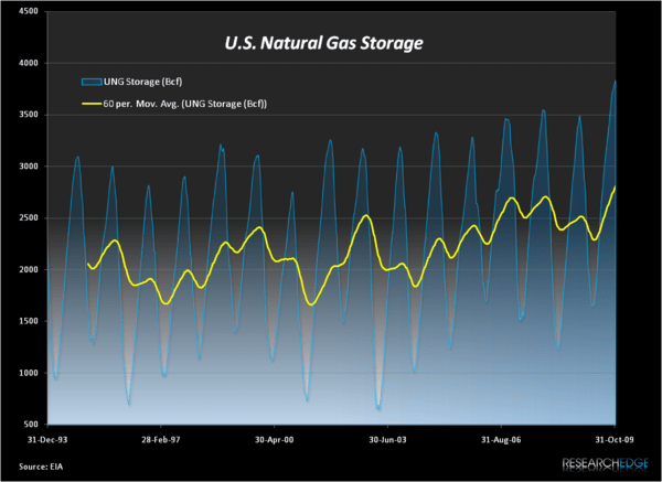 Natural Gas Storage Update: Ever Is A Long Time - UNG Storage3