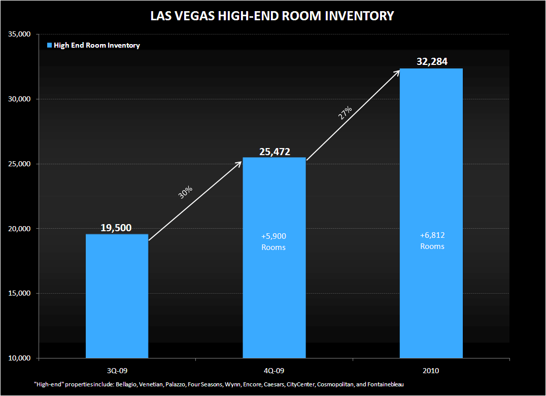 CITYCENTER: A GROWTH OR DONNER PARTY FOR MGM? - Vegas Room Inventory Increase