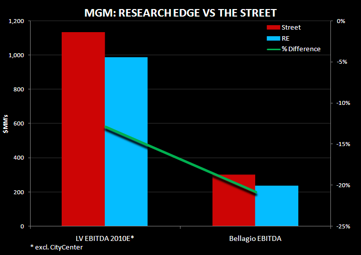 CITYCENTER: A GROWTH OR DONNER PARTY FOR MGM? - re vs street 1
