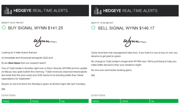 Real-Time Alert of the Day: Wynn Resorts - rta wynn