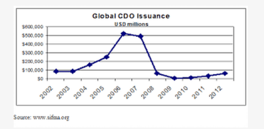 Why Would Yellen Stick Around? Big Bank Risks Are Piling Up - cdo issuance