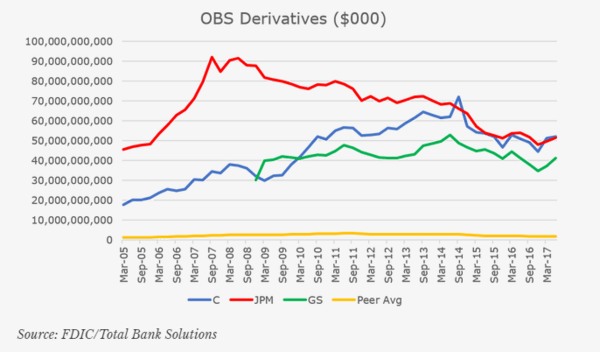 Why Would Yellen Stick Around? Big Bank Risks Are Piling Up - obs derivatives