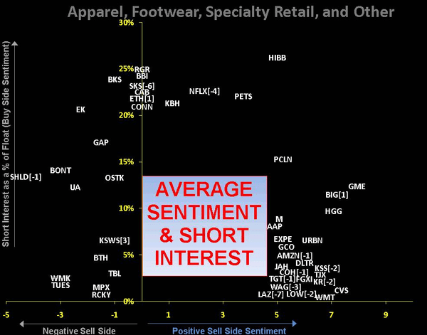 RETAIL FIRST LOOK: Sentiment Shake Up - 1