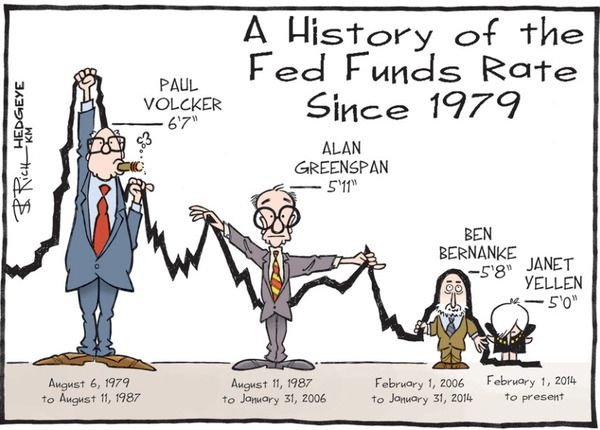 Poll of the Day: 6.5% 10-Year Treasury Yield In a Decade? - hedgeye Fed rates