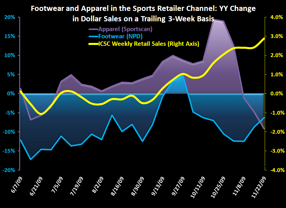 The 2010 Sneaker Setup Continues… - Footwear and Apparel Sporting Goods Chart