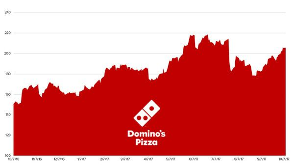 Stock Report: Domino's Pizza (DPZ) - HE DPZ chart 10 10 17