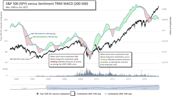 How Waves of Social Sentiment Flow Through Stock Markets - peterson3 10 19 17