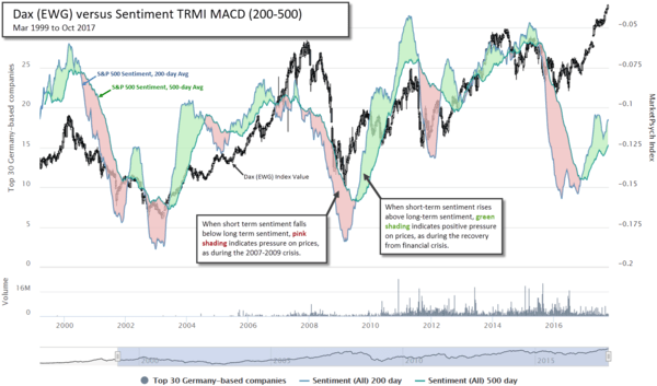 How Waves of Social Sentiment Flow Through Stock Markets - peterson4 10 19 17