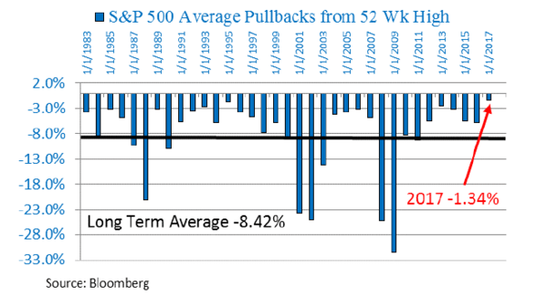 Extreme Stock Market Complacency - pullback2