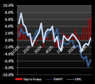 CASUAL DINING – ONE OF THESE THINGS IS NOT LIKE THE OTHERS - CBRL gap to knapp