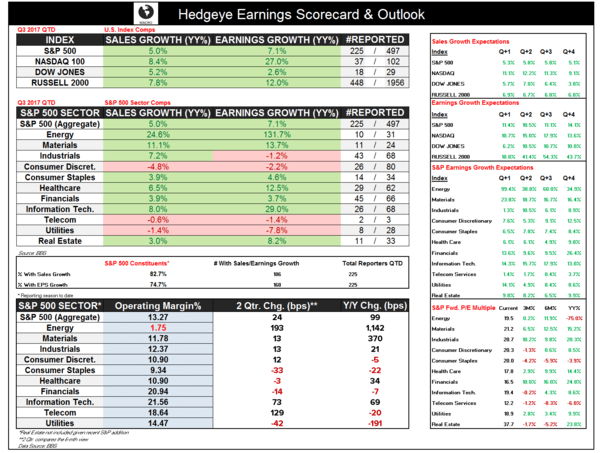 Q3 Earnings Season Update | Forever to the Sky? - Earnings Scorecard
