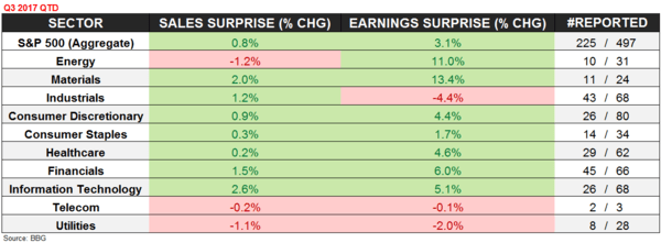 Q3 Earnings Season Update | Forever to the Sky? - S P 500 Beat Miss Rates
