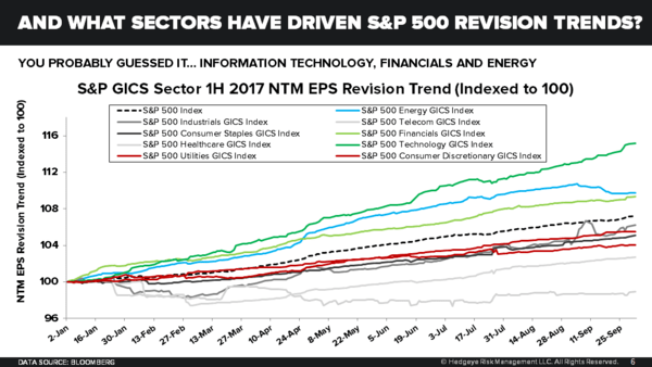 Q3 Earnings Season Update | Forever to the Sky? - Sector Revision Trends