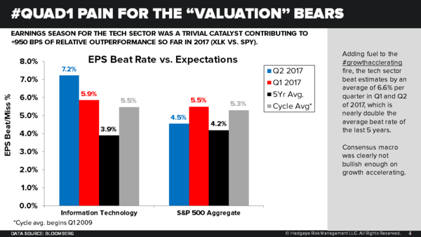 Q3 Earnings Season Update | Forever to the Sky? - Tech Sector Beat Rates