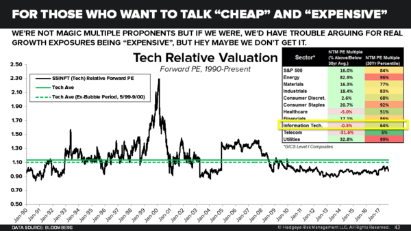 Q3 Earnings Season Update | Forever to the Sky? - Tech Sector Relative Valuation