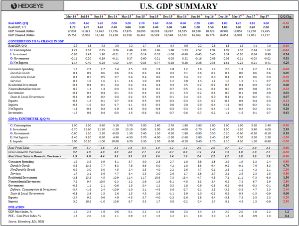 Q3 GDP: Closest to the Pin (Again) and Why Bears Need Gin - GDP Summary Table