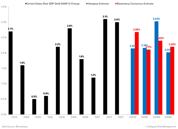 Q3 GDP: Closest to the Pin (Again) and Why Bears Need Gin - U.S. Real GDP Estimates QoQ SAAR