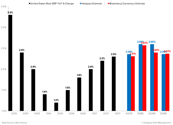 Q3 GDP: Closest to the Pin (Again) and Why Bears Need Gin - U.S. Real GDP Estimates YoY