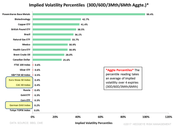 #EuropeNOTSlowing? - Implied Volatility Percentiles