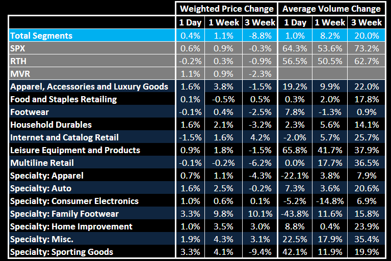 Retail First Look: Peak on Peak is Not Sustainable - 3