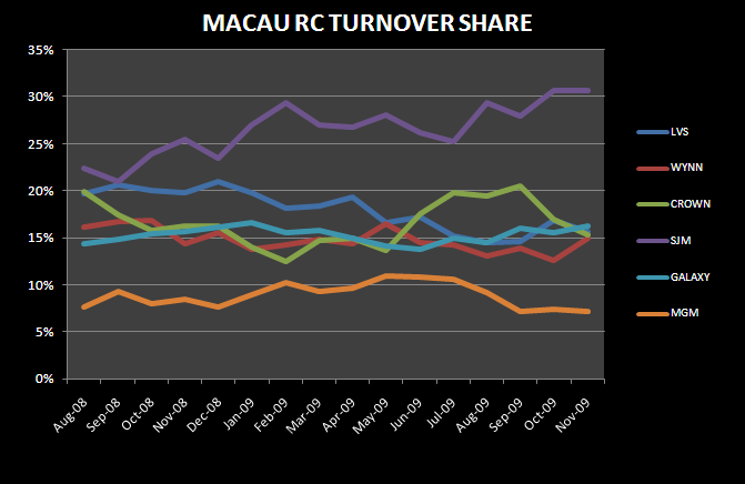 THE MACAU NOVEMBER DETAIL - Macau RC Turnover Share Nov