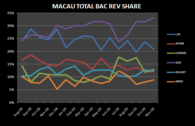 THE MACAU NOVEMBER DETAIL - Macau Total Bac Rev Share Nov
