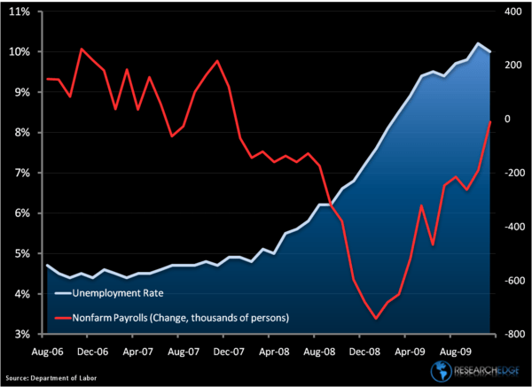 Chart of The Week: Unemployment Read Through - unemploy10