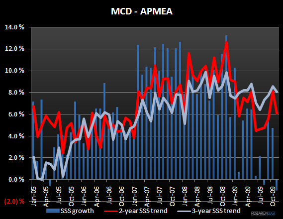 MCD – CONSENSUS IS STILL TOO BULLISH - MCD APMEA Nov 09