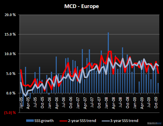 MCD – CONSENSUS IS STILL TOO BULLISH - MCD Europe Nov 09