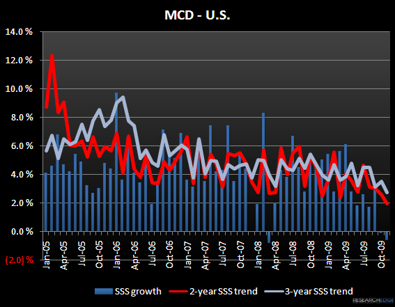 MCD – CONSENSUS IS STILL TOO BULLISH - MCD US Nov 09