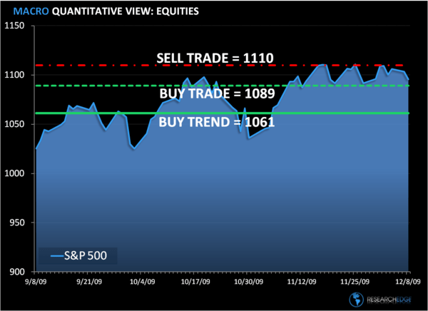 Risk Management Time: SP500 Levels, Refreshed...  - ddd