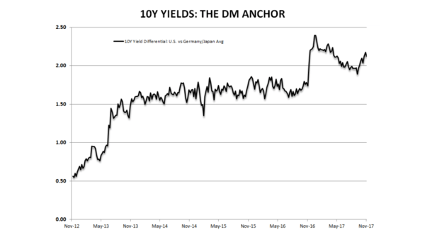 The Latest Bear Scare Story ... Why the U.S. Yield Curve is Flattening - dm yield