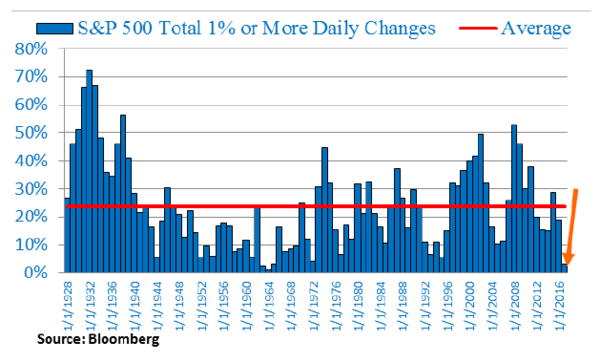 'This Time is Different' for Stock Market Volatility? Unlikely - s ptotal1